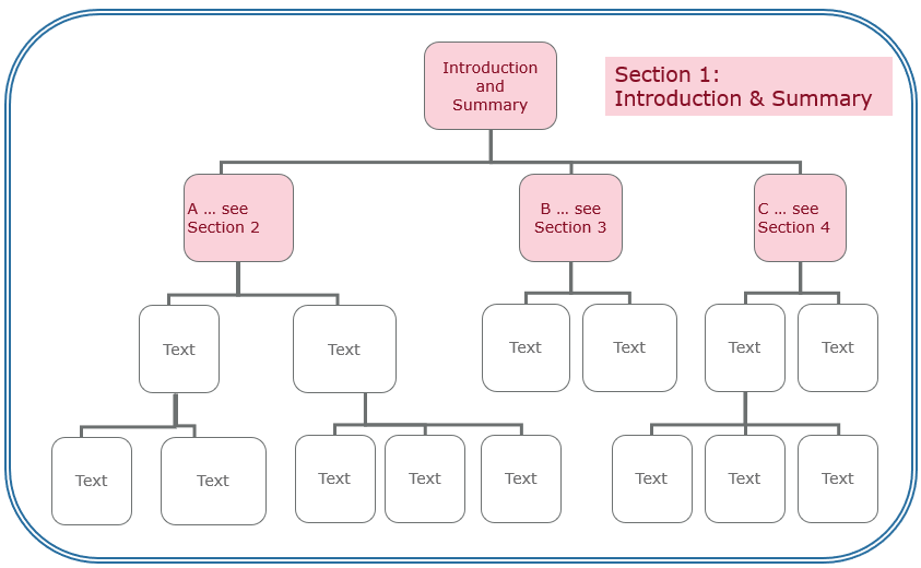 Section 1 in the QAT structure