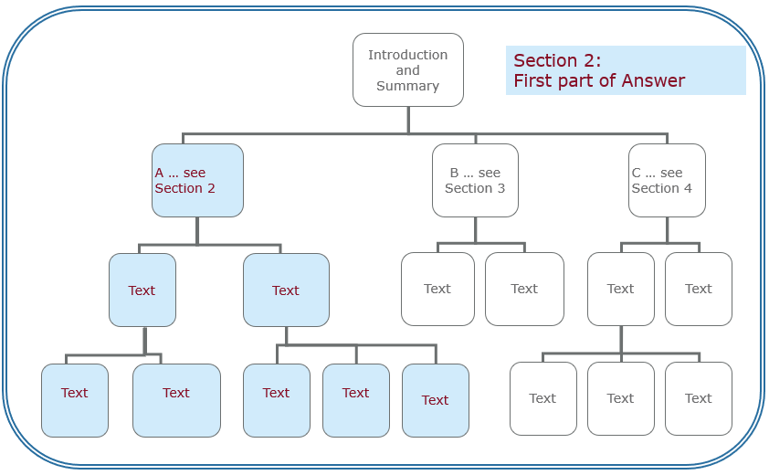 Section 2 in the QAT structure