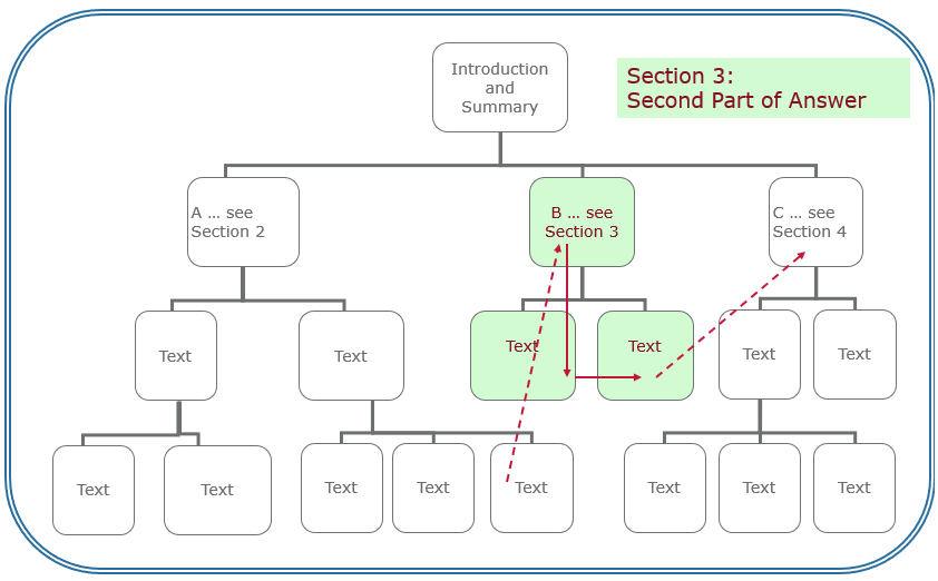 Direction through Section 3 in the QAT structure