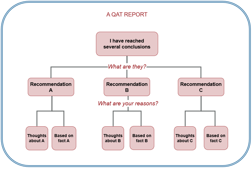 visual presentation of a report starting with conclusion and then addressing questions that a reader might be expected to ask