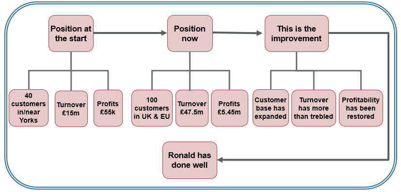 the fact-first version of Ronald Starr report is similar to the generic fact-first diagram shown earlier